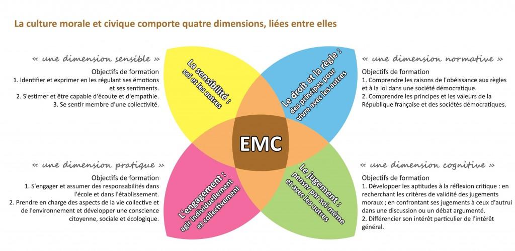 EMC 4 domaines